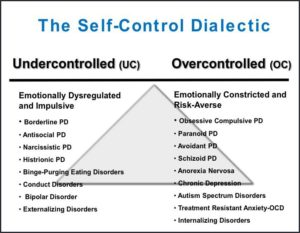 How some disorders are Classified as either Over control or Under control